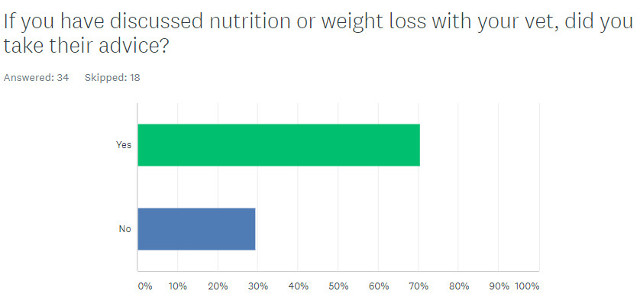 Tripawds Nutrition Survey Results