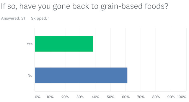 number of pet parents buying grain-based food